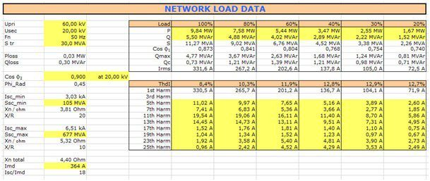 Table 1 – Entering Electrical Data