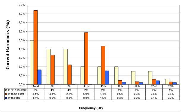 Graphic 2 –Variation of current harmonics