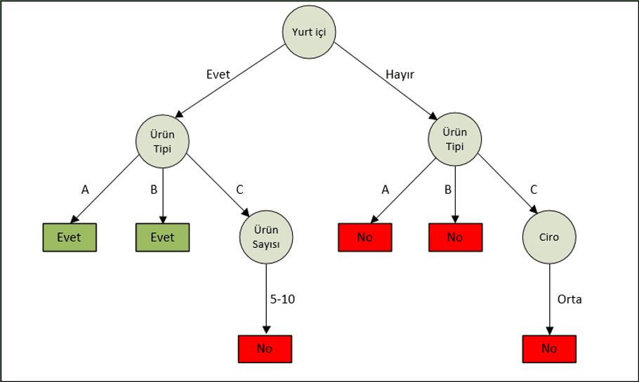 Şekil 5 Karar Ağacı