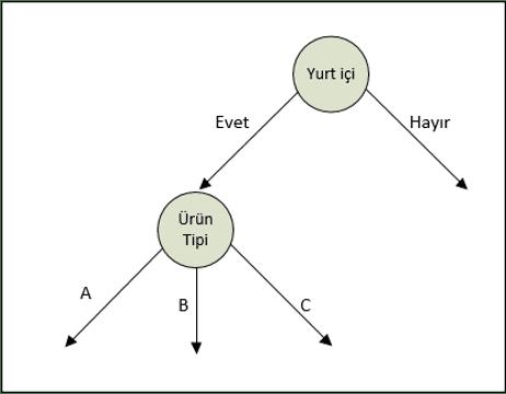 Şekil 4. Uygulama Karar Ağacı