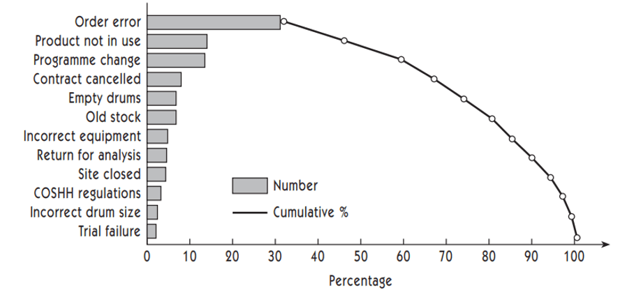 Figure 5 : Pareto Analysis : reasons for returned goods [9]