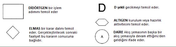 Şekil 8. Örnek akış şeması sembolleri
