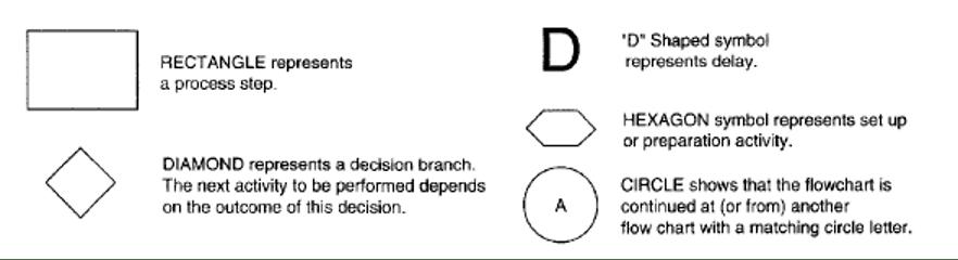 Figure 8 : Flow chart symbols