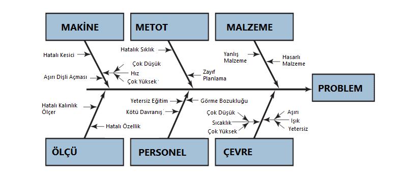 Şekil 6. Sebep ve Sonuç Diyagramları (Balık Kılçığı Diyagramı) [10]