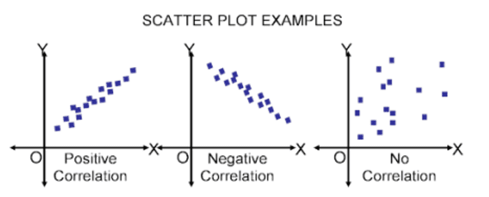 Figure 7. Scatter Diagrams [6]
