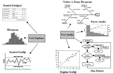 Şekil 2. 7QC araçları kullanımında mevcut yaklaşımı [4]
