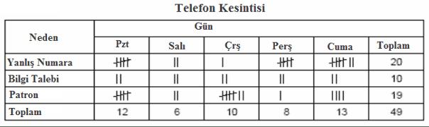 Şekil 3: Telefon kesintileri için kontrol çizelgesi (Tally) [6]